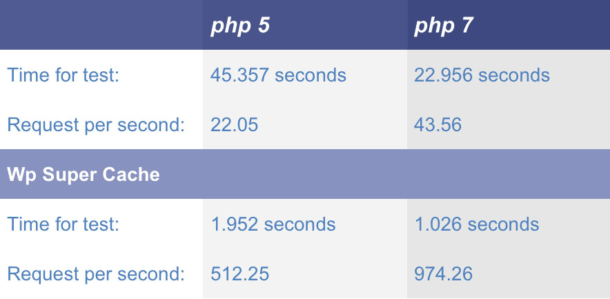 wordpress-php5-vs-php7